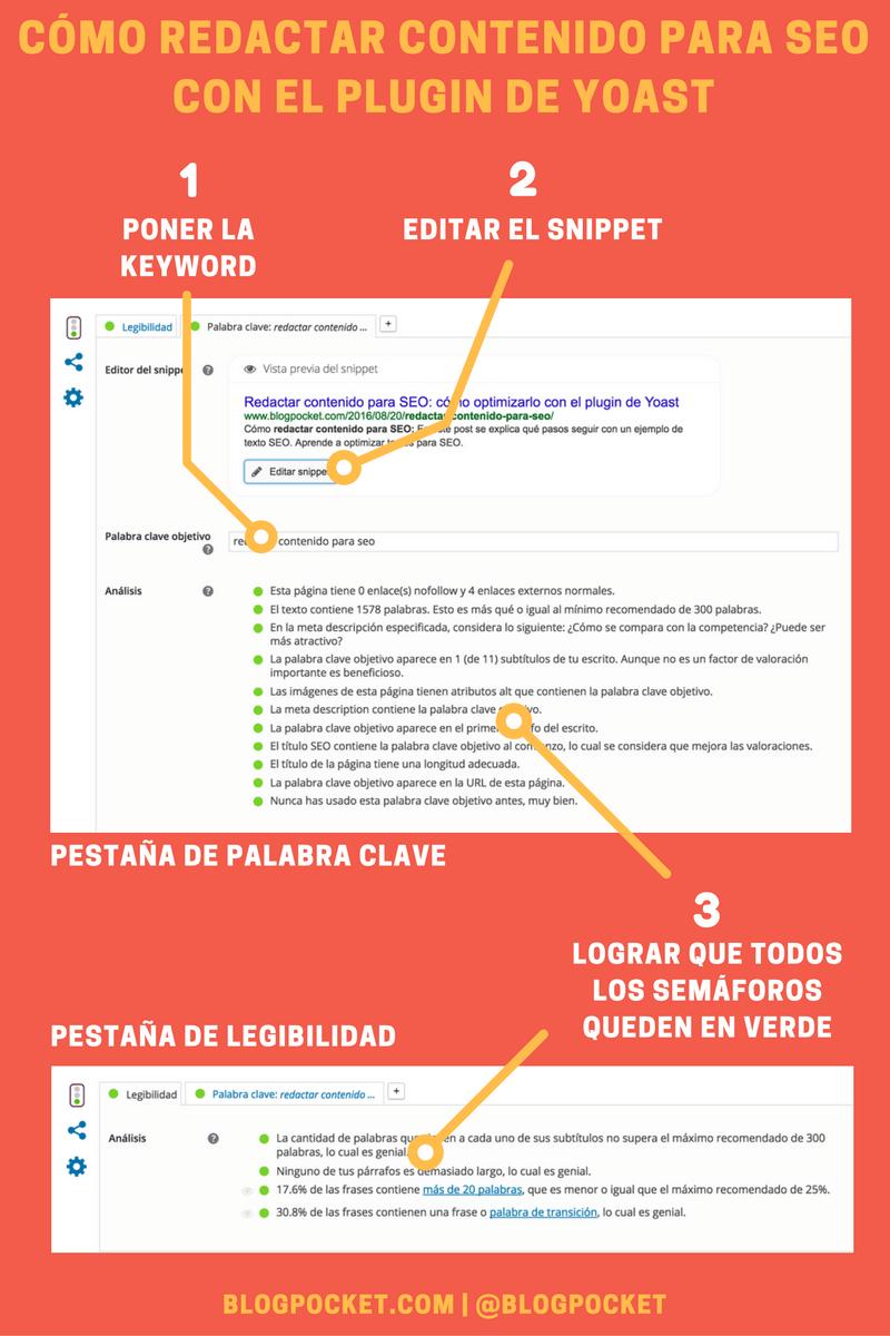 Cómo redactar contenido para SEO con el plugin de Yoast   Social ...