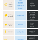 WORDPRESS VS GHOST INFOGRAFIA