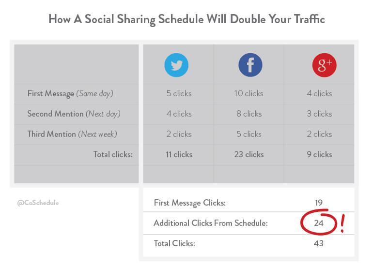 promote-your-blog-social-media-2xchart Redes sociales, los mejores horarios para publicar y cómo ser más eficiente