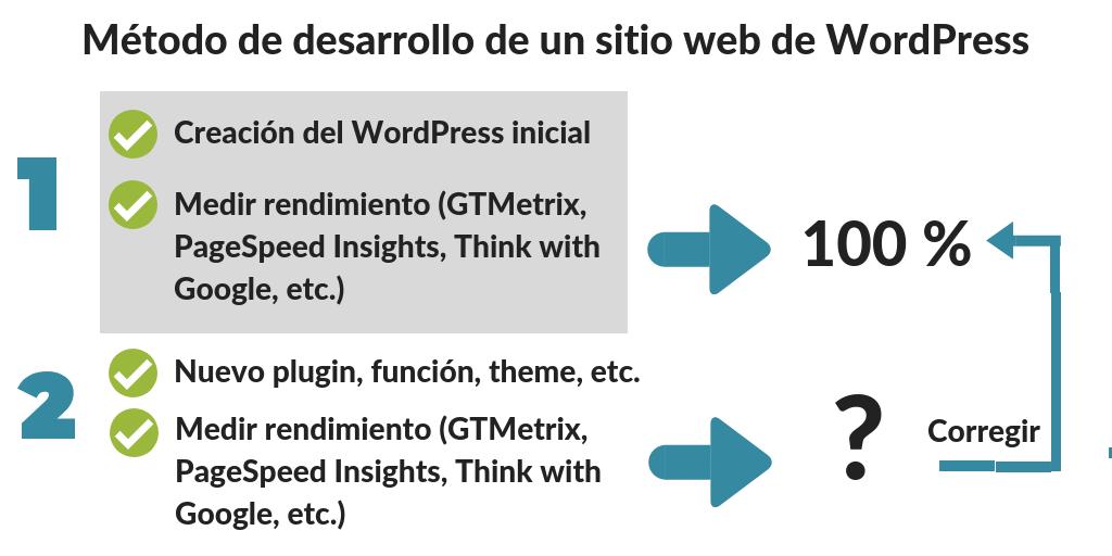 METODO-BLOGPOCKET-OPTIMIZACION Mantenimiento de WordPress: la guía definitiva para cuidar tu blog