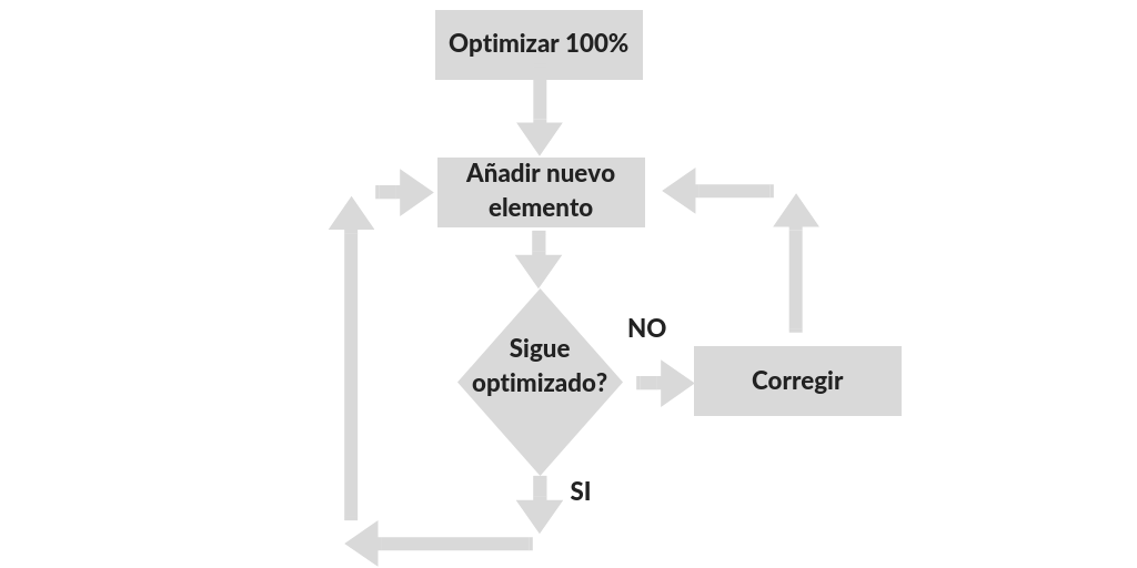 Optimizar-wordpress-estrategia Cómo optimizar WordPress paso a paso - Guía completa