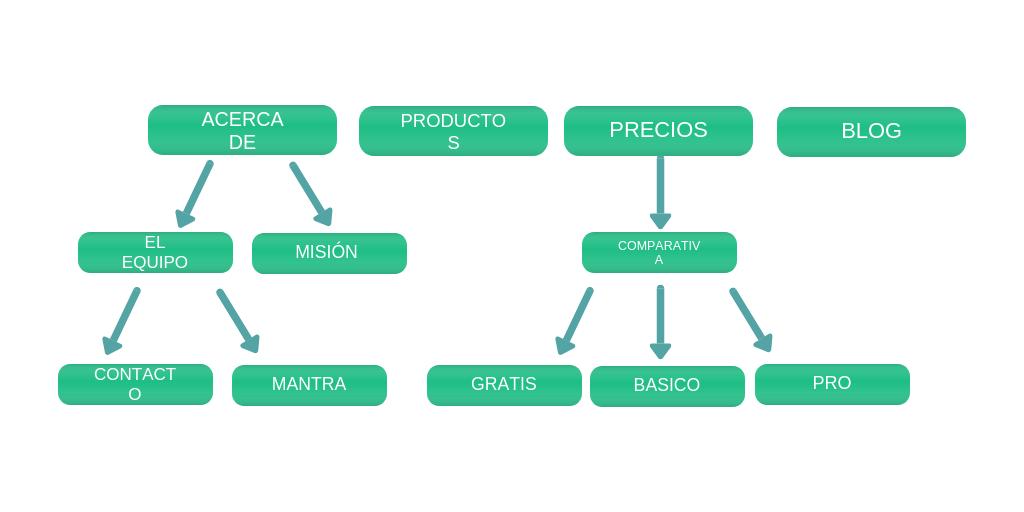 ESTRUCTURA-SITIO-WEB Cómo escribir contenido para un blog