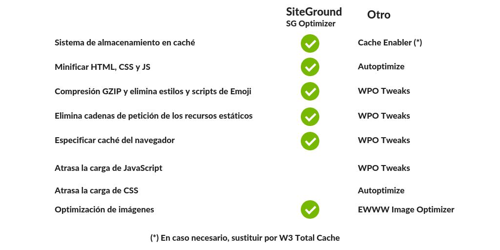 WPO-WORDPRESS-2 Mantenimiento de WordPress: la guía definitiva para cuidar tu blog