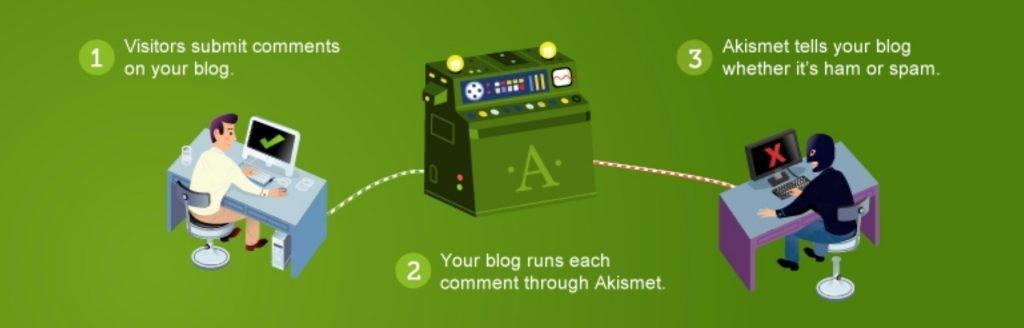 akismet-banner-1024x328 Akismet, plugin de WordPress antispam