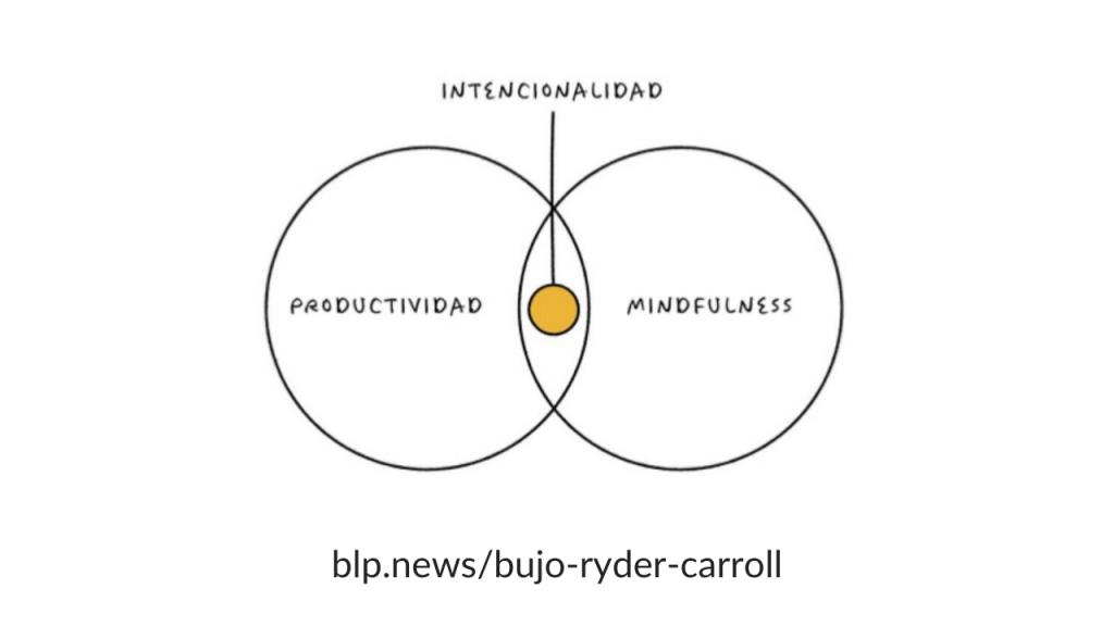 BULLET-JOURNAL-1024x576 Trucos de productividad: cómo bajar el volumen de tus distracciones