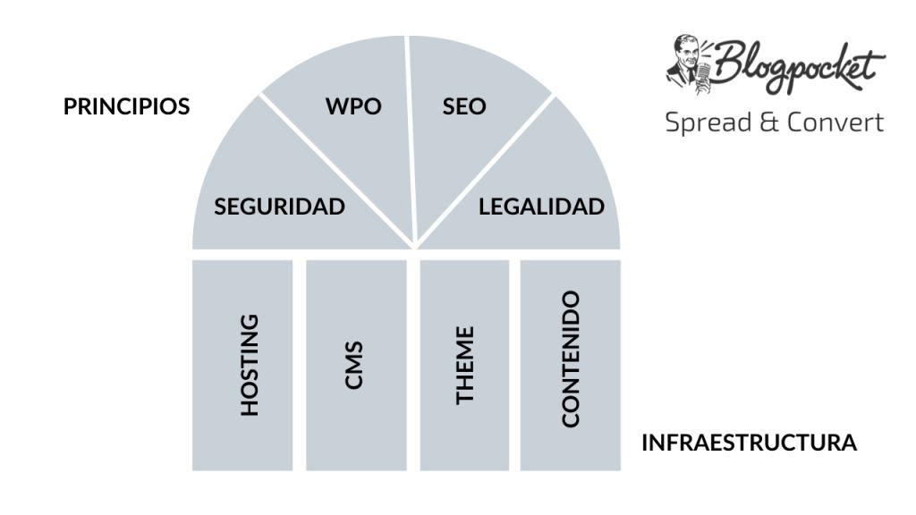 MODELO-WEB-PREMIUM-1024x576 Revolucionar tu web de WordPress con el Método Blogpocket y 5 herramientas que te ayudarán a construir sitios web más rápido