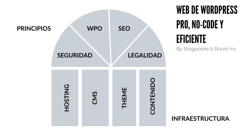 MODELO-METODO-1024x576 Método Blogpocket Curso Web: BONUS 1