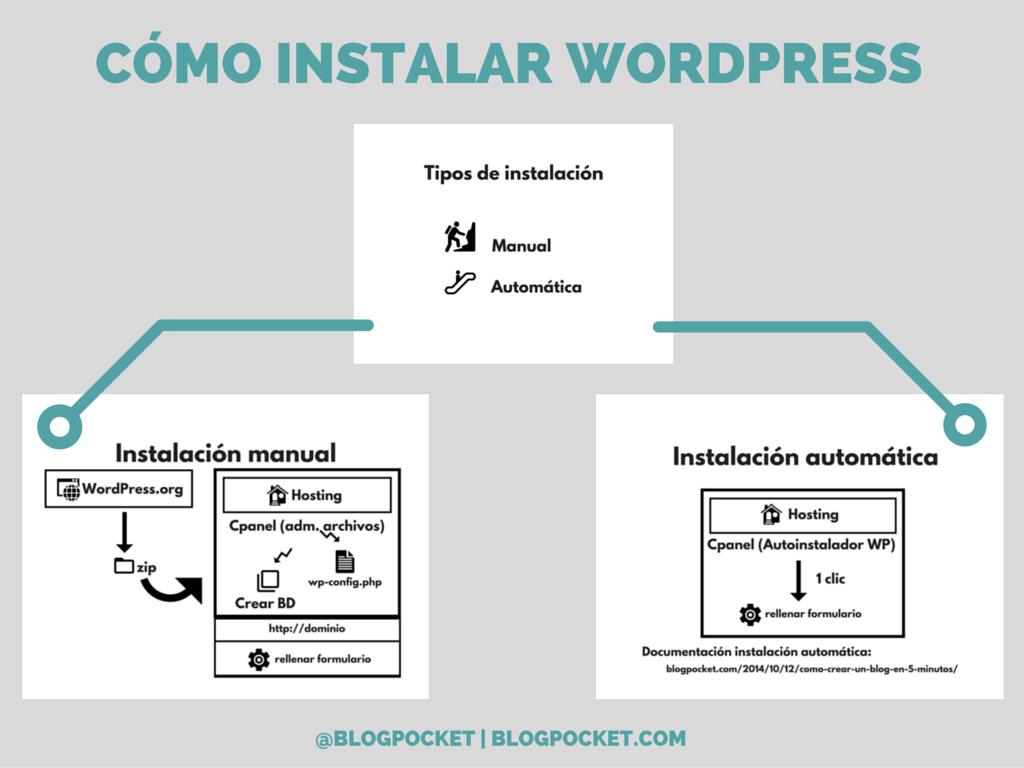 COMO-INSTALAR-WORDPRESS-EN-UN-SERVIDOR-1024x768 Cómo realizar una instalación manual o automática de WordPress