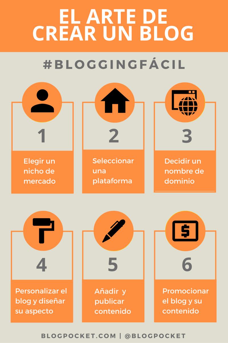 EL-ARTE-DE-CREAR-UN-BLOG-INFOGRAFIA El arte del blogging y para qué sirve un blog