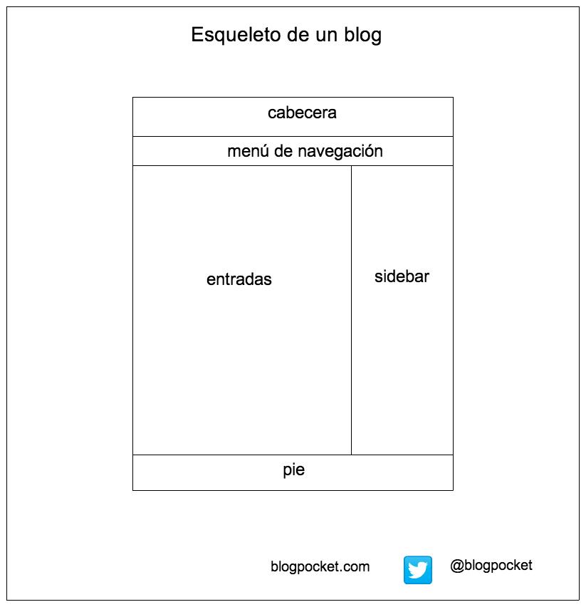 F4-1-esqueleto-blog Cómo estructurar la información en un blog y cómo organizarlo