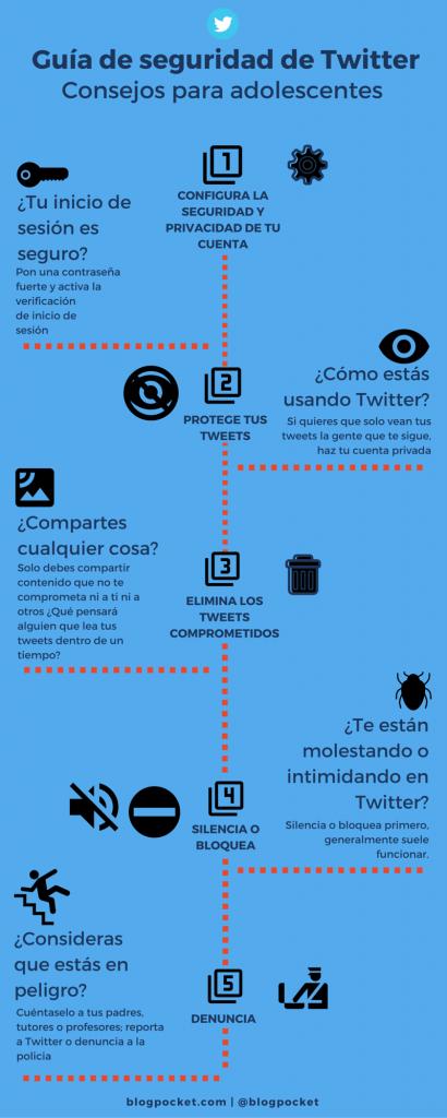GUIA-SEGURIDAD-TWITTER-INFOGRAFIA-410x1024 Guía de seguridad de Twitter