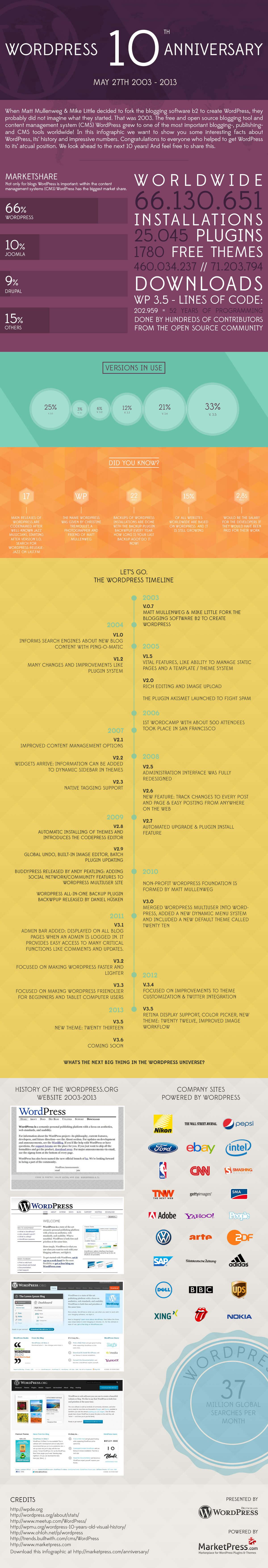 WordPress_10_years_anniversary_Infographic_by_marketpressCOM WordPress cumple 11 años (en 2014)