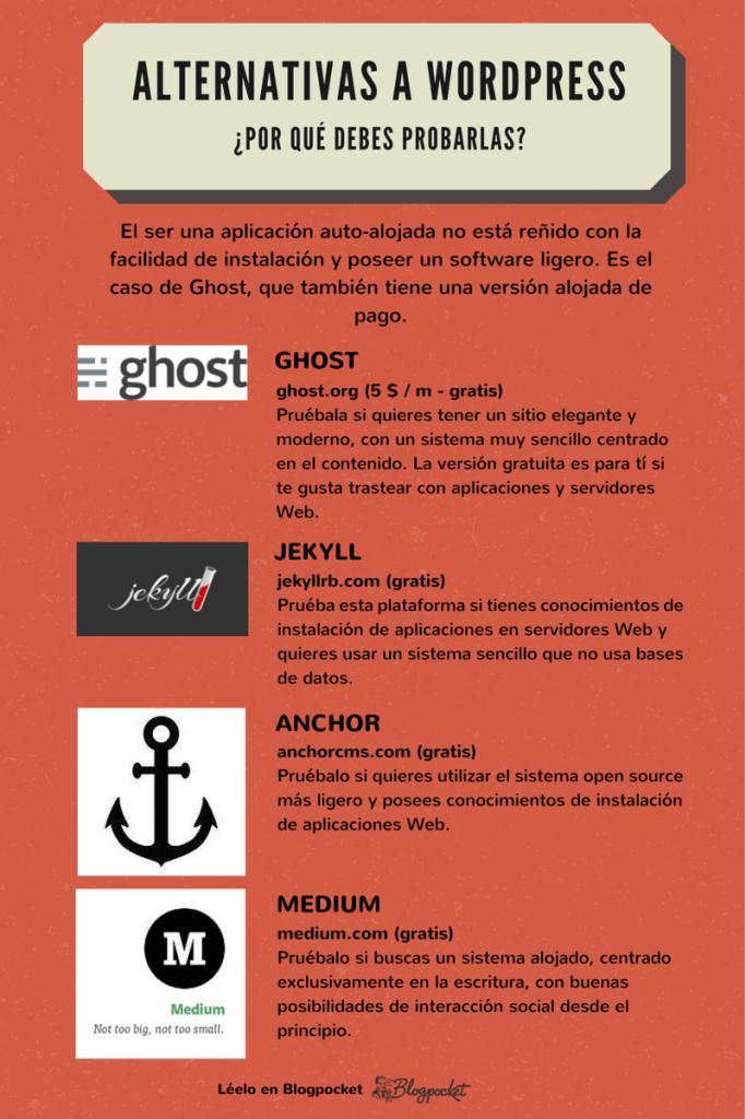 alternativas-a-wordpress-2-683x1024 Los atajos de formato del editor WordPress, y Ghost