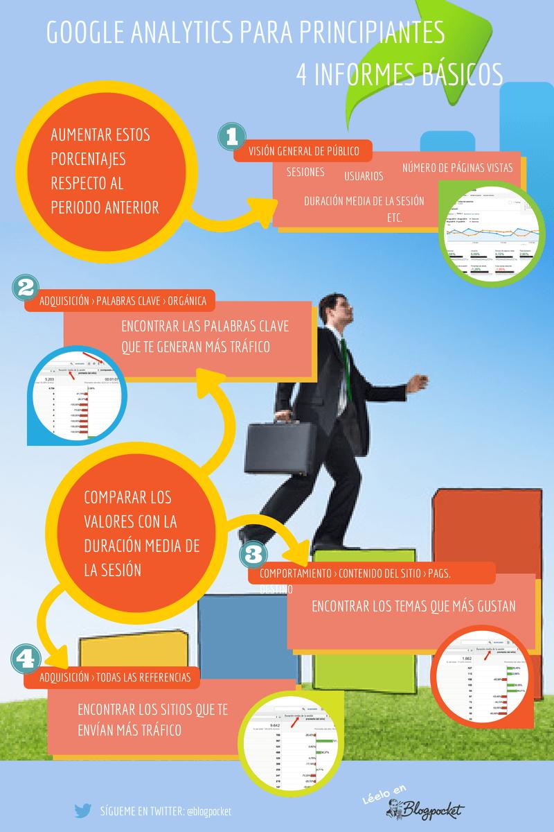 google-analytics-para-principiantes-INFOGRAFIA Cómo conseguir un blog profesional: 11 infografías