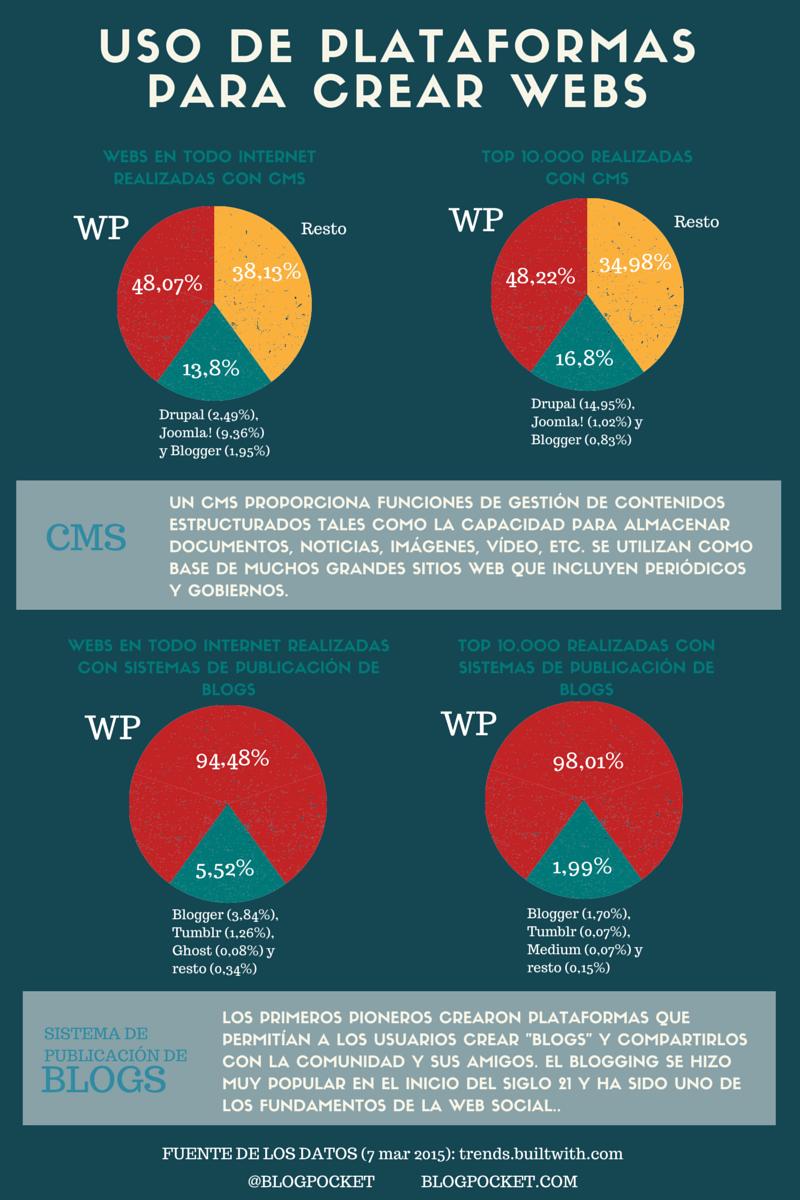 plataformas-datos-INFOGRAFIA ¿Cuál es la mejor plataforma para preparar un blog gratis o una página Web?