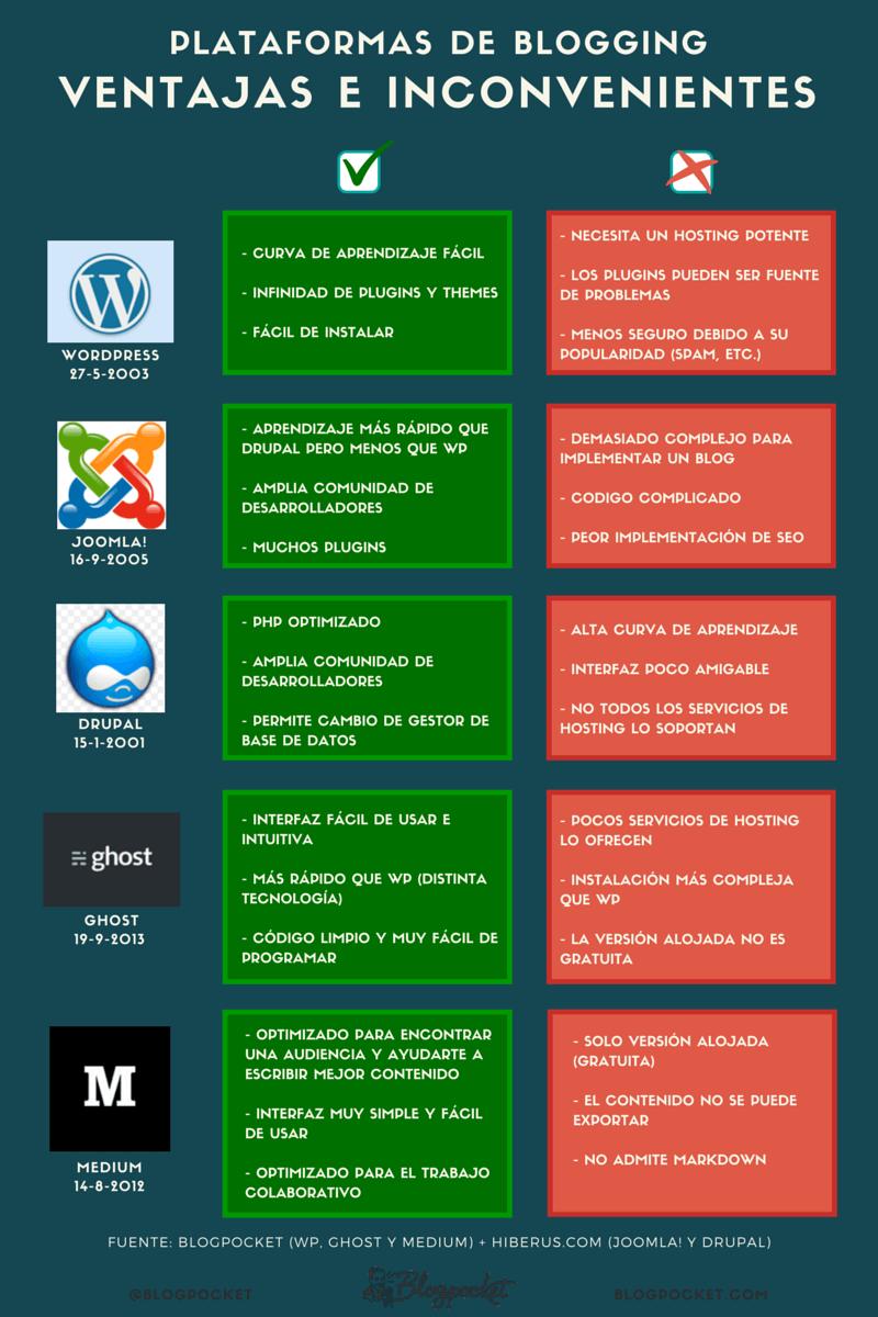 plataformas-ventajas-inconvenientes-INFOGRAFIA ¿Cuál es la mejor plataforma para preparar un blog gratis o una página Web?