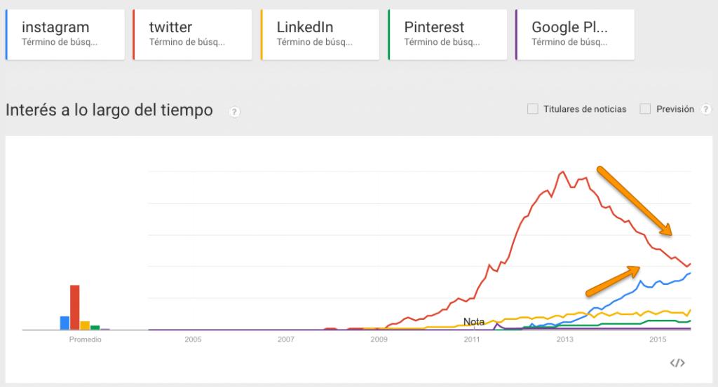 Gráfica de intereses de búsqueda sobre las redes soicales más populares.