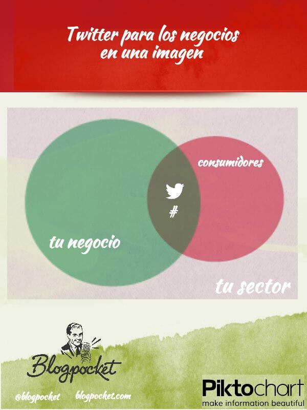 Twitter para los negocios, en una imagen (infografía)